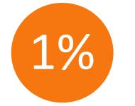 Więcej o: 1 %